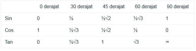 Tabel Sin Cos Tan Kuadran 1 dari 0º hingga 90º